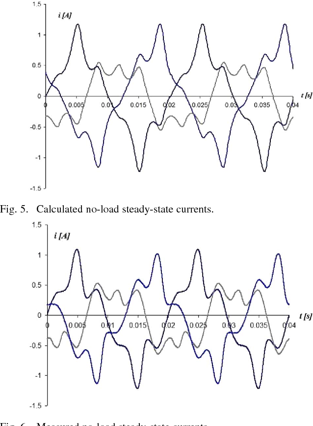 Three phase transformer modeling using a vector hysteresis model and figure 5 ccuart Images