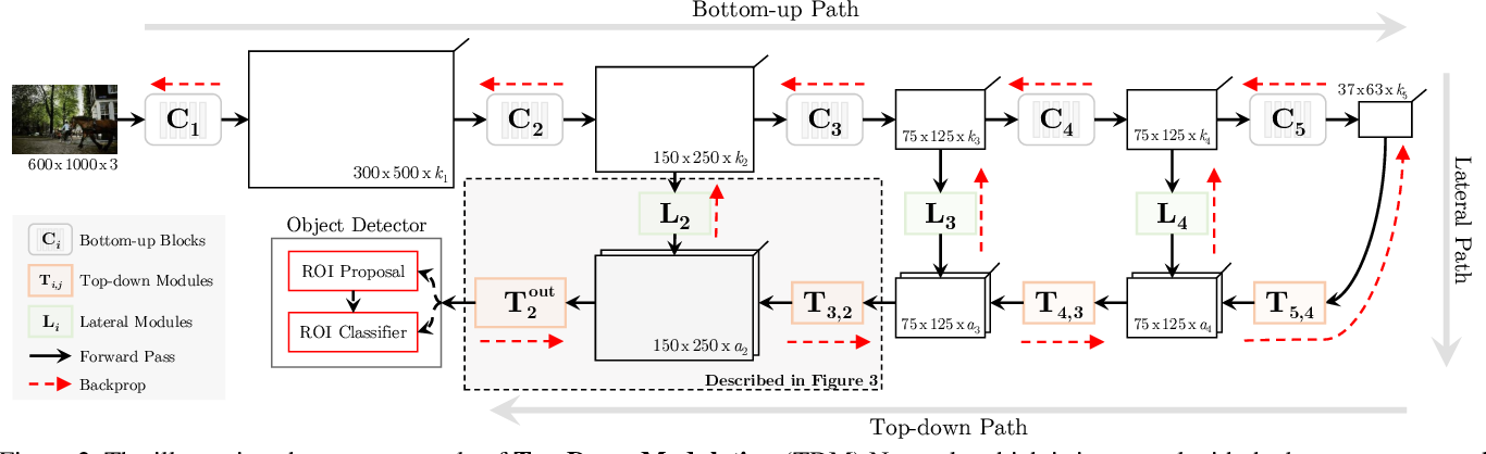 Figure 3 for Beyond Skip Connections: Top-Down Modulation for Object Detection