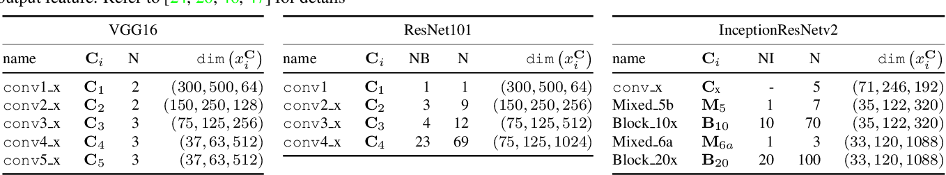 Figure 2 for Beyond Skip Connections: Top-Down Modulation for Object Detection