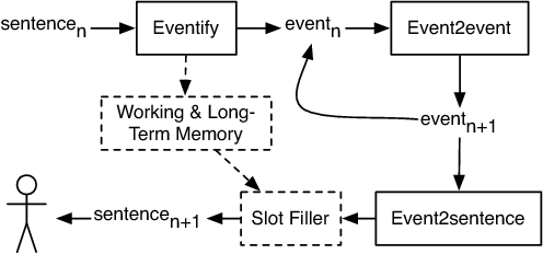 Figure 1 for Event Representations for Automated Story Generation with Deep Neural Nets