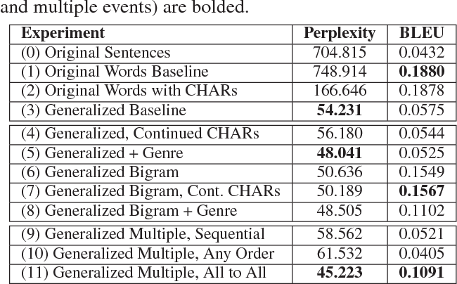 Figure 2 for Event Representations for Automated Story Generation with Deep Neural Nets