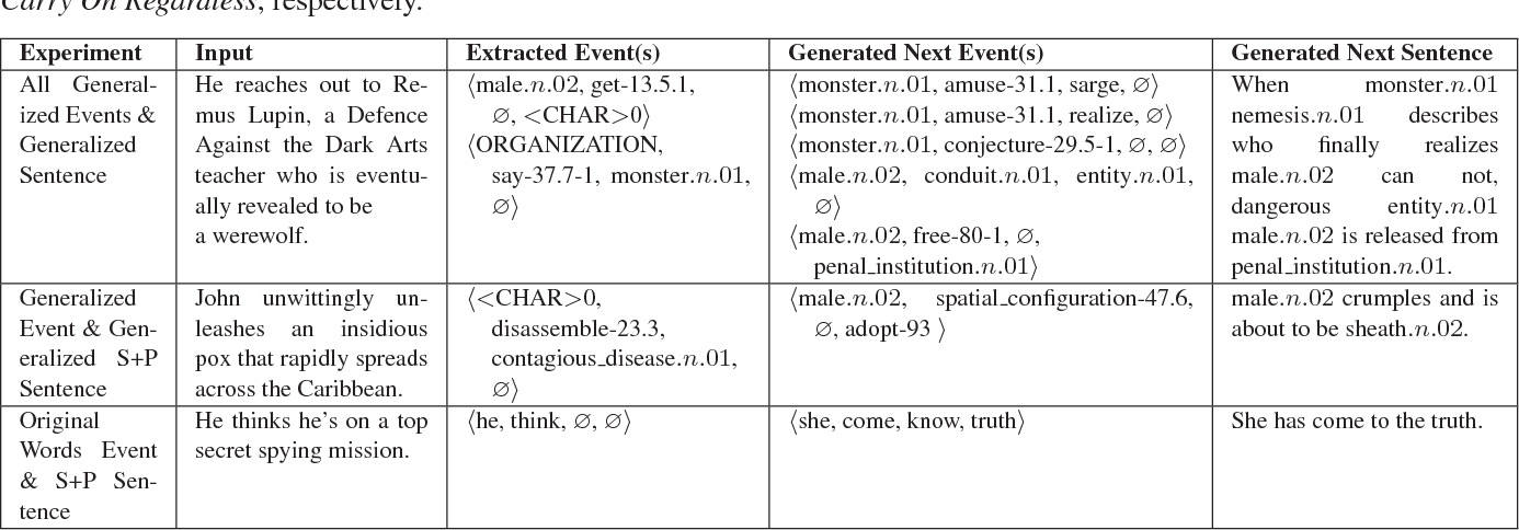 Figure 4 for Event Representations for Automated Story Generation with Deep Neural Nets