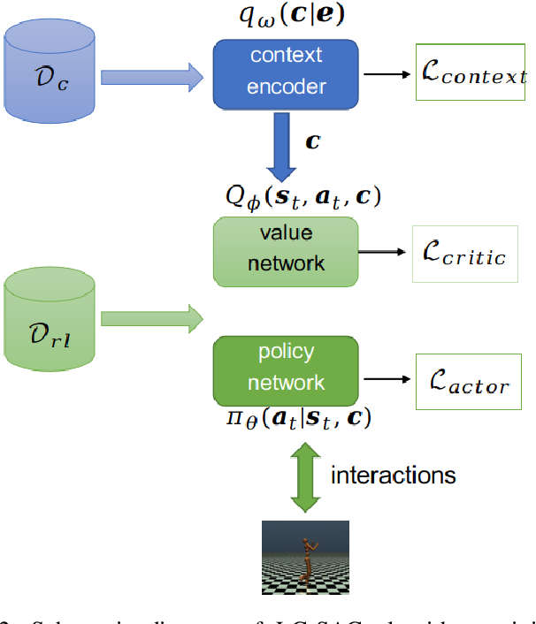 Figure 4 for Context-Based Soft Actor Critic for Environments with Non-stationary Dynamics