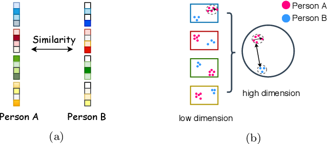 Figure 3 for MultiFace: A Generic Training Mechanism for Boosting Face Recognition Performance