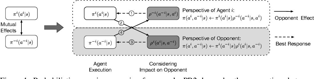 Figure 1 for Probabilistic Recursive Reasoning for Multi-Agent Reinforcement Learning