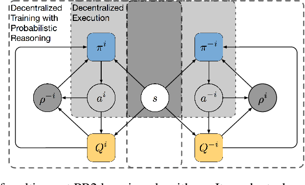 Figure 2 for Probabilistic Recursive Reasoning for Multi-Agent Reinforcement Learning