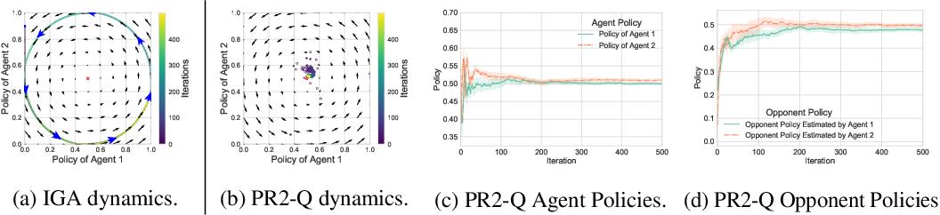 Figure 3 for Probabilistic Recursive Reasoning for Multi-Agent Reinforcement Learning