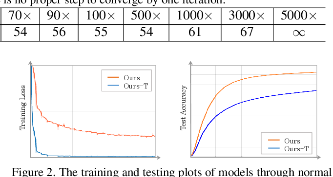 Figure 3 for GradNet: Gradient-Guided Network for Visual Object Tracking