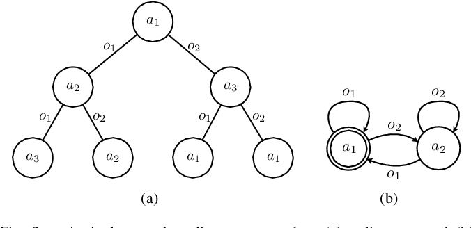 Figure 3 for Decentralized Control of Partially Observable Markov Decision Processes using Belief Space Macro-actions