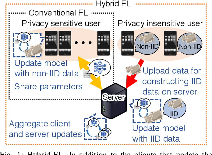 Figure 1 for Hybrid-FL: Cooperative Learning Mechanism Using Non-IID Data in Wireless Networks