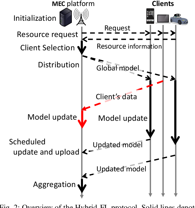 Figure 2 for Hybrid-FL: Cooperative Learning Mechanism Using Non-IID Data in Wireless Networks