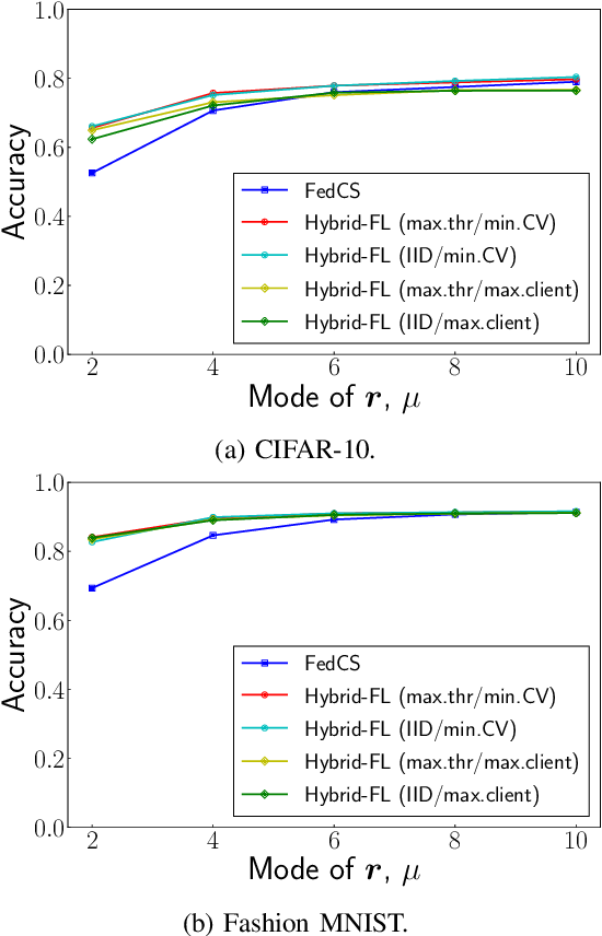 Figure 3 for Hybrid-FL: Cooperative Learning Mechanism Using Non-IID Data in Wireless Networks