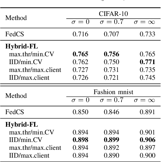 Figure 4 for Hybrid-FL: Cooperative Learning Mechanism Using Non-IID Data in Wireless Networks