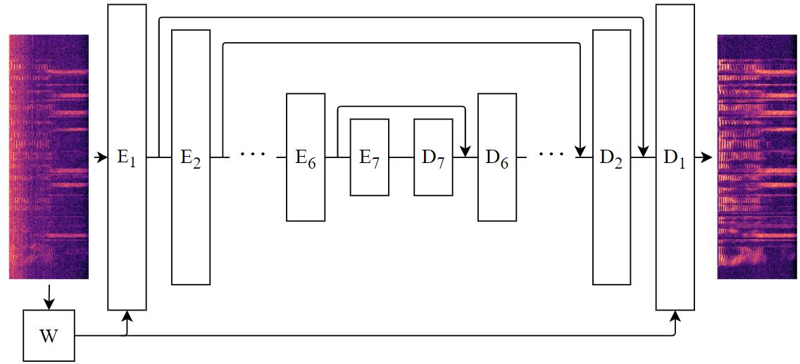 Figure 1 for Frequency Gating: Improved Convolutional Neural Networks for Speech Enhancement in the Time-Frequency Domain