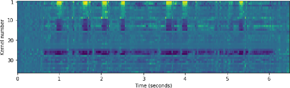 Figure 3 for Frequency Gating: Improved Convolutional Neural Networks for Speech Enhancement in the Time-Frequency Domain