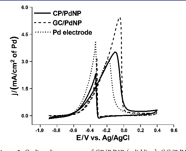 Assembly of a Cost-Effective Anode Using Palladium