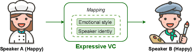 Figure 1 for Expressive Voice Conversion: A Joint Framework for Speaker Identity and Emotional Style Transfer
