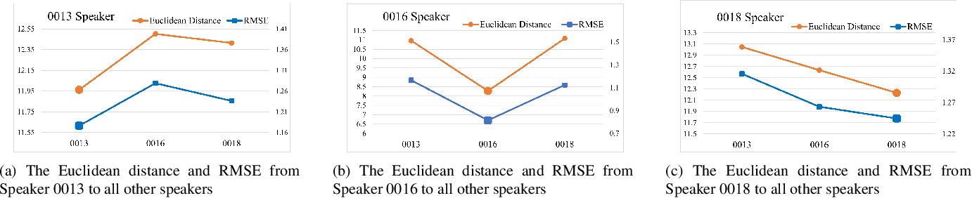 Figure 3 for Expressive Voice Conversion: A Joint Framework for Speaker Identity and Emotional Style Transfer
