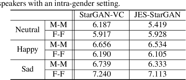 Figure 2 for Expressive Voice Conversion: A Joint Framework for Speaker Identity and Emotional Style Transfer