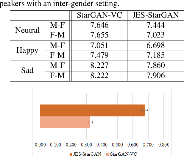 Figure 4 for Expressive Voice Conversion: A Joint Framework for Speaker Identity and Emotional Style Transfer