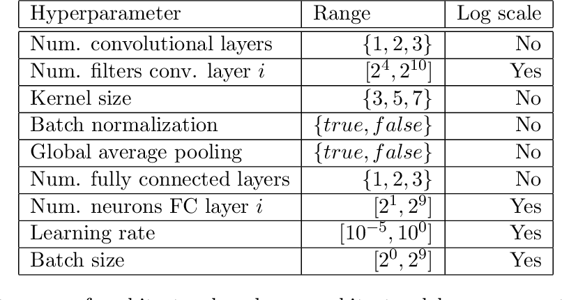 Figure 3 for Bag of Baselines for Multi-objective Joint Neural Architecture Search and Hyperparameter Optimization