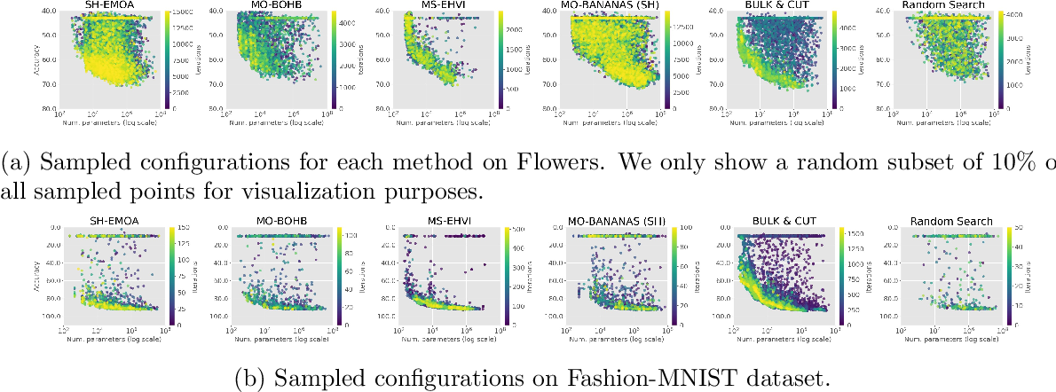 Figure 2 for Bag of Baselines for Multi-objective Joint Neural Architecture Search and Hyperparameter Optimization