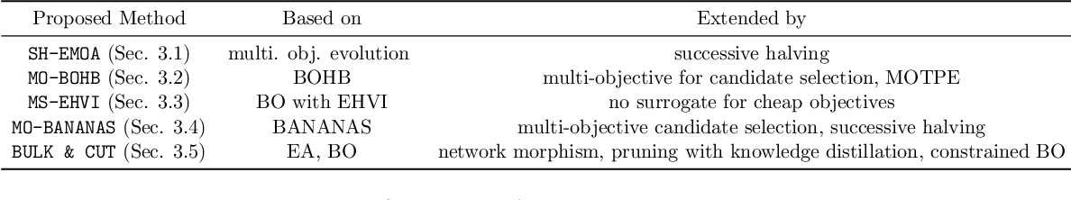 Figure 1 for Bag of Baselines for Multi-objective Joint Neural Architecture Search and Hyperparameter Optimization