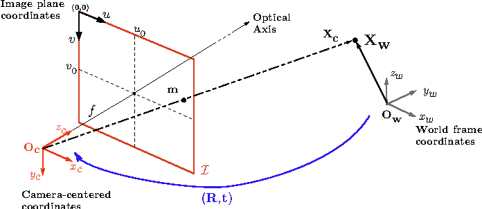 Figure 2 from The Epipolar Geometry Toolbox ( EGT ) for MATLAB