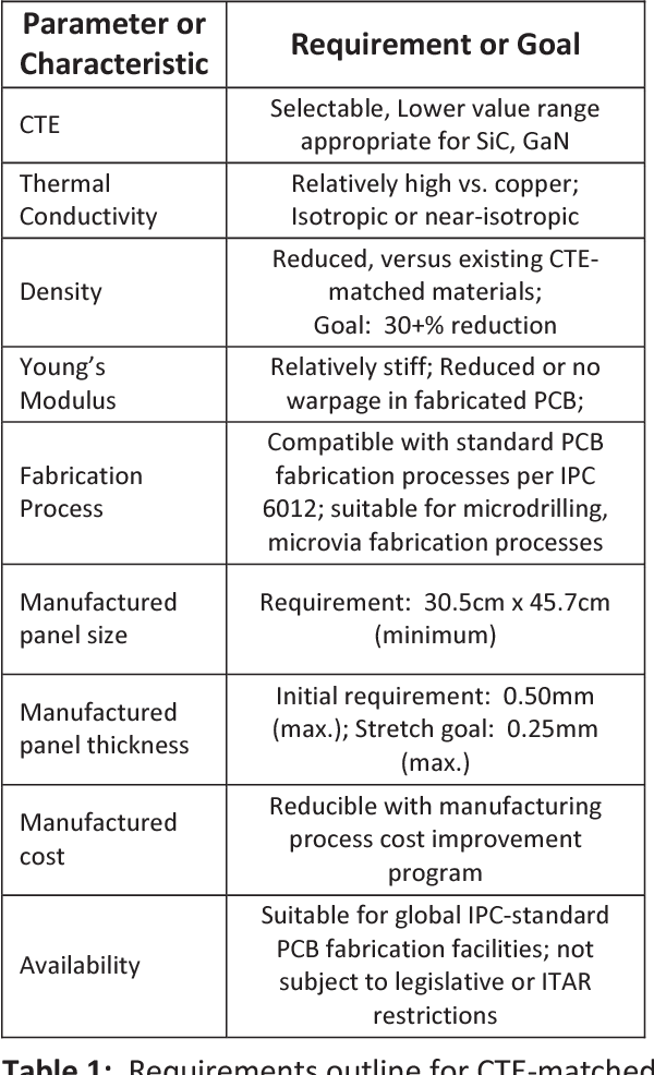 Table 1 from Application of conduction-cooled PCBs and composite
