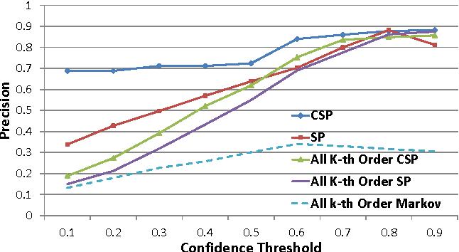 Figure 3: Topic Prediction Precision