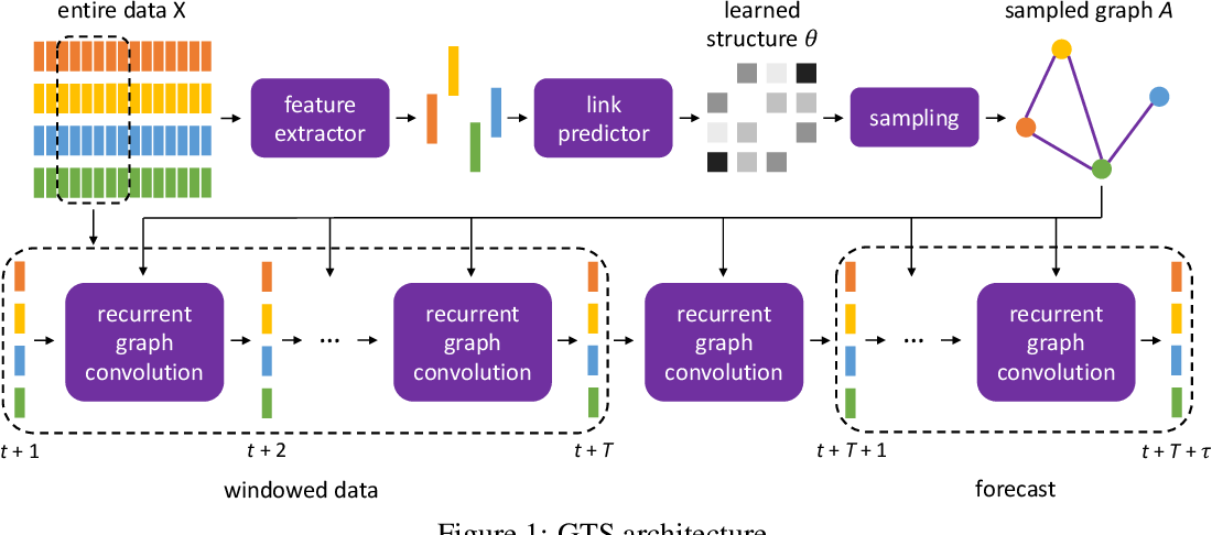 Figure 1 for Discrete Graph Structure Learning for Forecasting Multiple Time Series