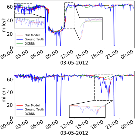 Figure 3 for Discrete Graph Structure Learning for Forecasting Multiple Time Series