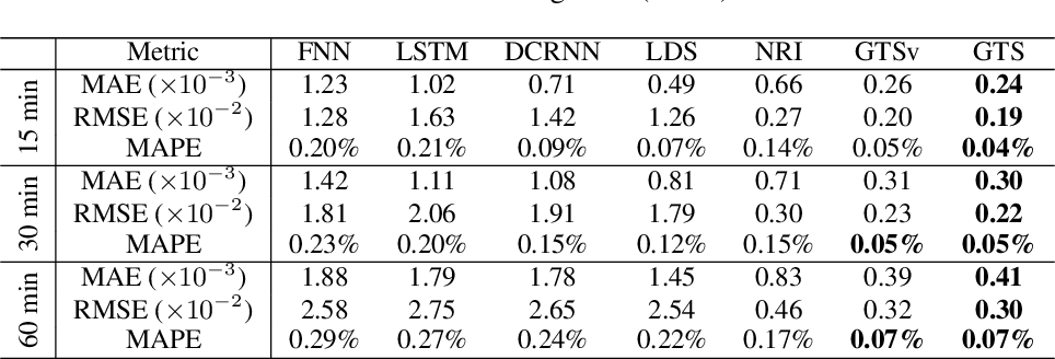 Figure 4 for Discrete Graph Structure Learning for Forecasting Multiple Time Series