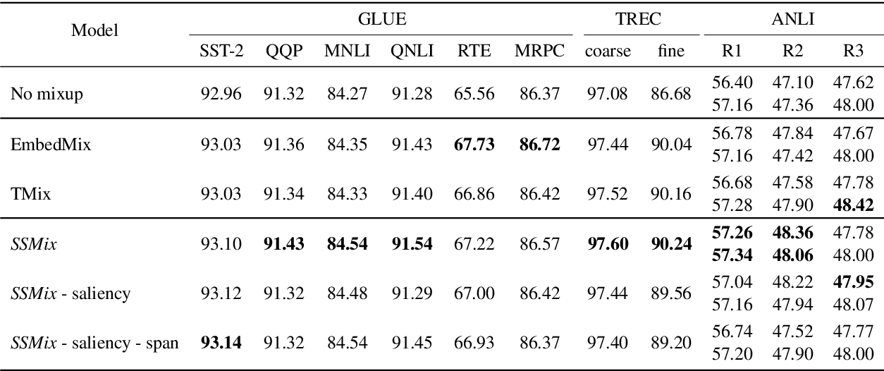 Figure 4 for SSMix: Saliency-Based Span Mixup for Text Classification