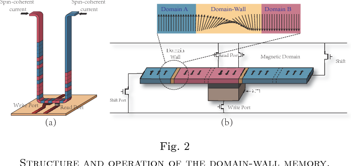 Figure 4 for An Area and Energy Efficient Design of Domain-Wall Memory-Based Deep Convolutional Neural Networks using Stochastic Computing