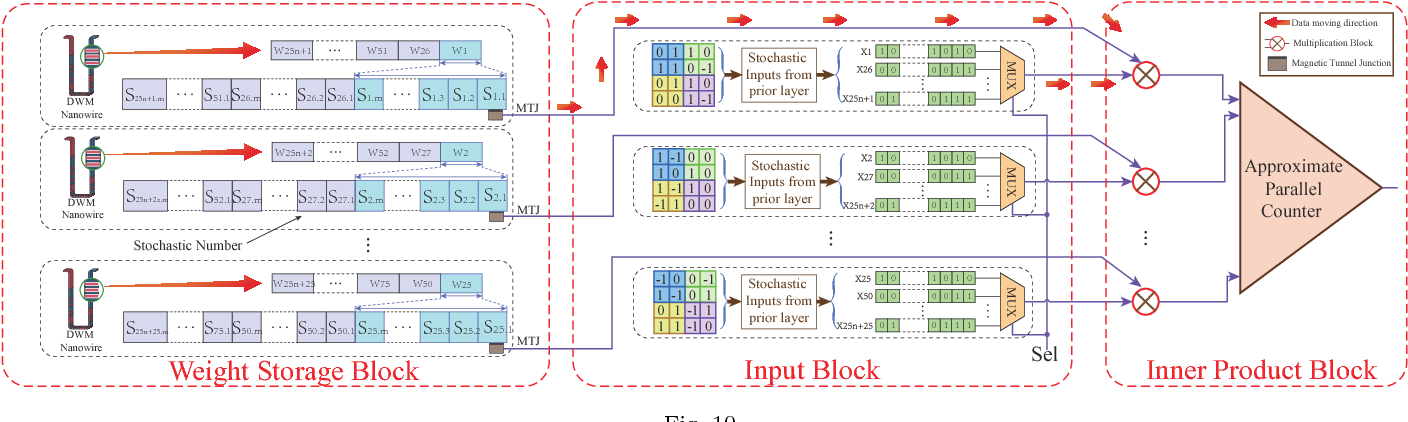 Figure 2 for An Area and Energy Efficient Design of Domain-Wall Memory-Based Deep Convolutional Neural Networks using Stochastic Computing