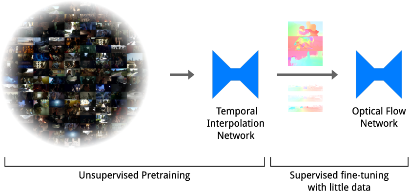 Figure 1 for Temporal Interpolation as an Unsupervised Pretraining Task for Optical Flow Estimation