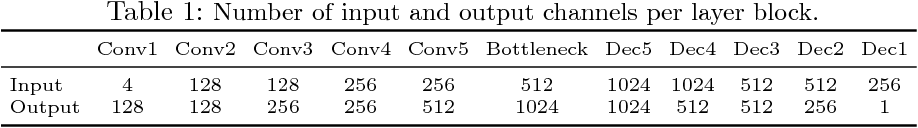 Figure 2 for Temporal Interpolation as an Unsupervised Pretraining Task for Optical Flow Estimation