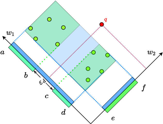 Figure 2 for FROCC: Fast Random projection-based One-Class Classification