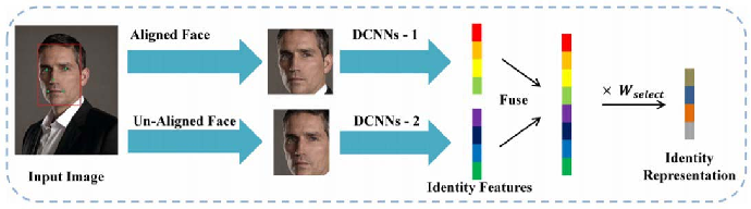 Figure 4 for Recognizing Disguised Faces in the Wild