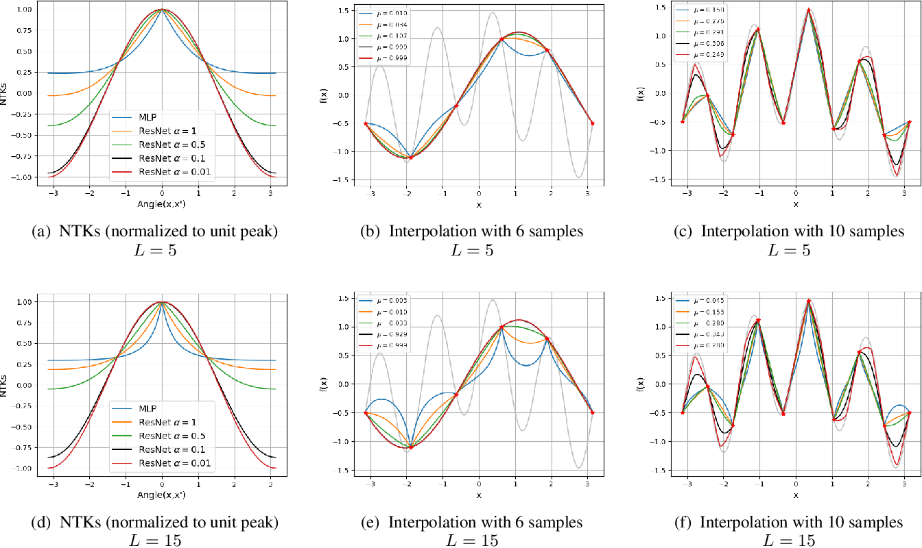 Figure 4 for Kernel-Based Smoothness Analysis of Residual Networks