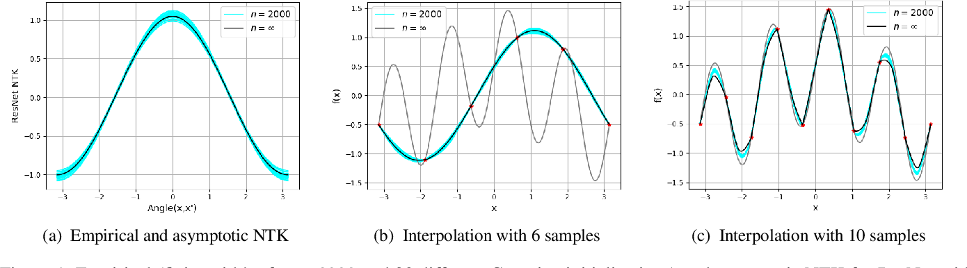 Figure 1 for Kernel-Based Smoothness Analysis of Residual Networks
