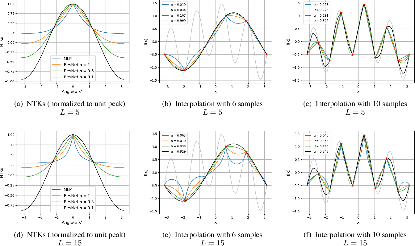 Figure 2 for Kernel-Based Smoothness Analysis of Residual Networks