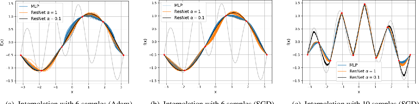 Figure 3 for Kernel-Based Smoothness Analysis of Residual Networks