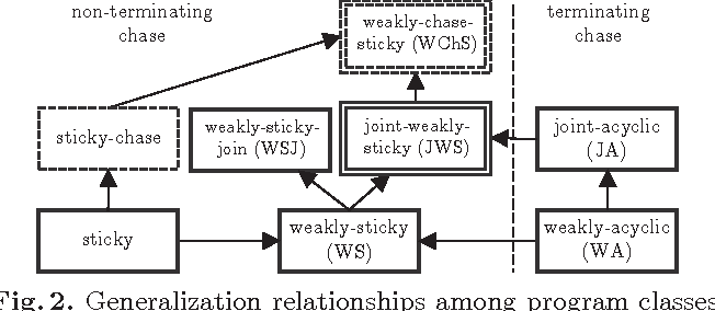 Figure 1 for Tractable Query Answering and Optimization for Extensions of Weakly-Sticky Datalog+-