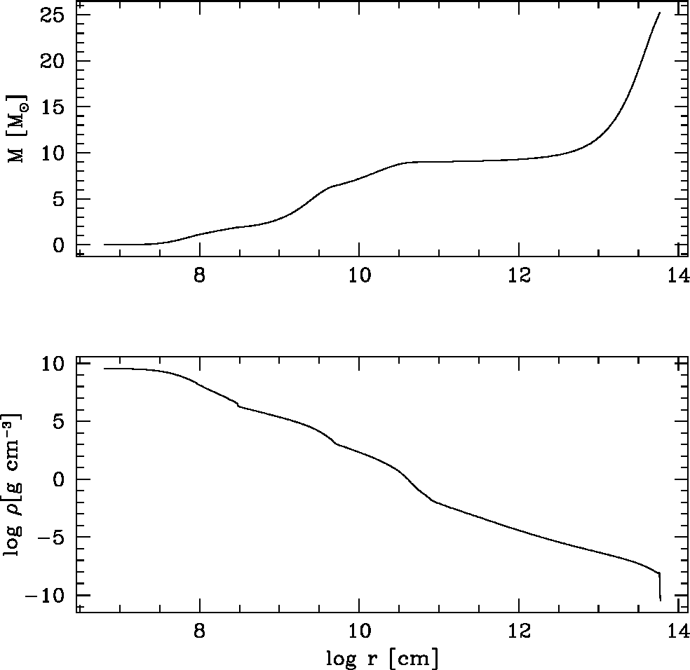 Fig. 1.— The density and mass profiles in the pre-supernova model. The data are taken from Woosley & Weaver (1995), model No. S251S7B@14233.