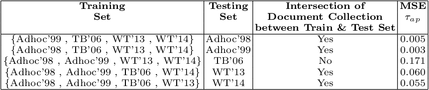 Figure 4 for Understanding and Predicting the Characteristics of Test Collections