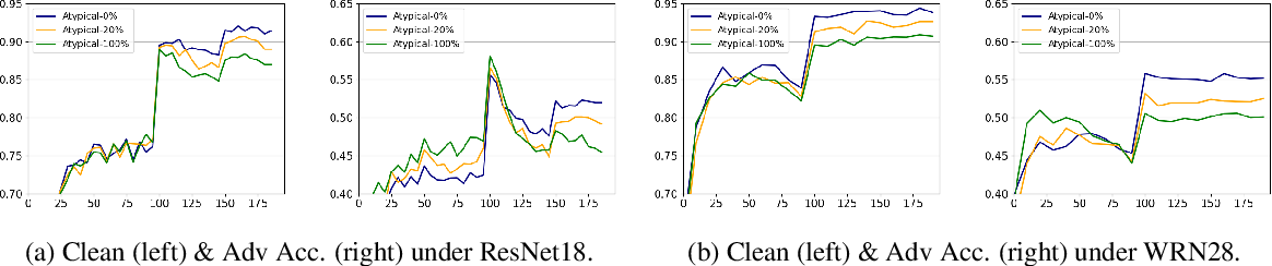Figure 3 for Towards the Memorization Effect of Neural Networks in Adversarial Training
