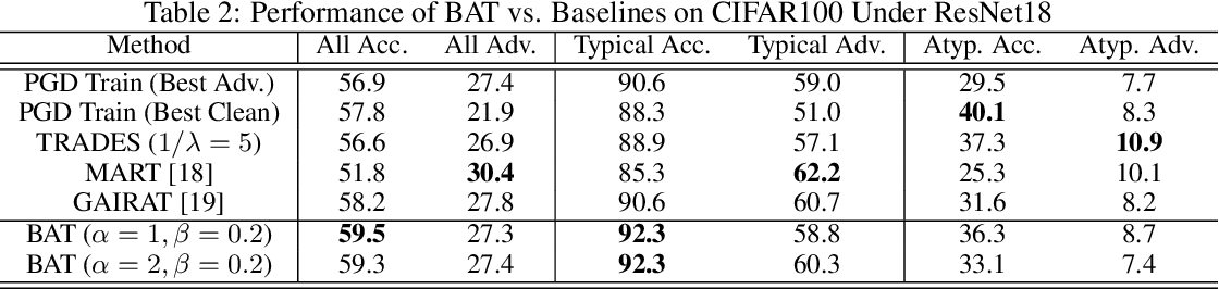 Figure 4 for Towards the Memorization Effect of Neural Networks in Adversarial Training