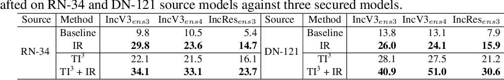 Figure 4 for A Unified Approach to Interpreting and Boosting Adversarial Transferability